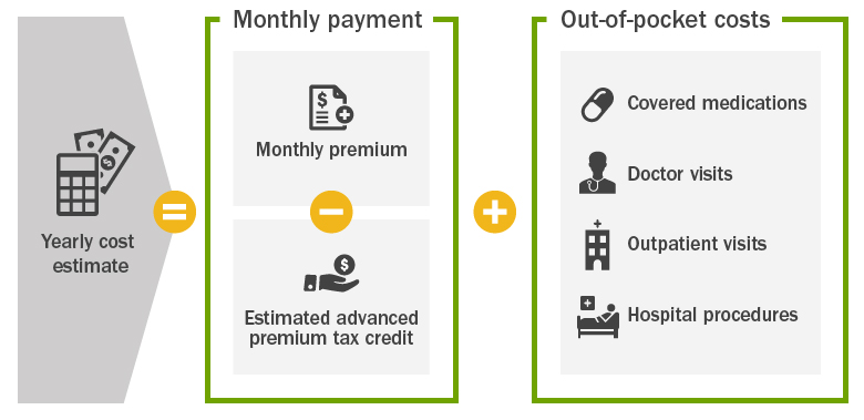 QCPF Yearly Cost Estimate