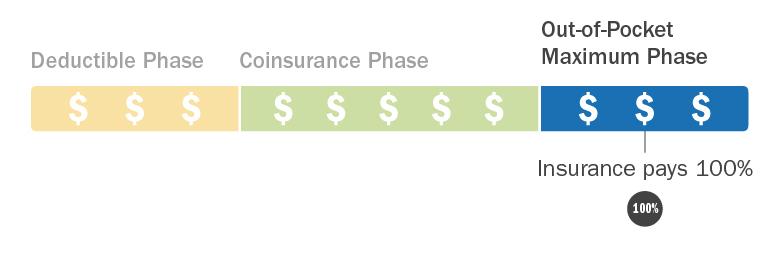 C4HC_Insurance-Costs-Explained_Phase3