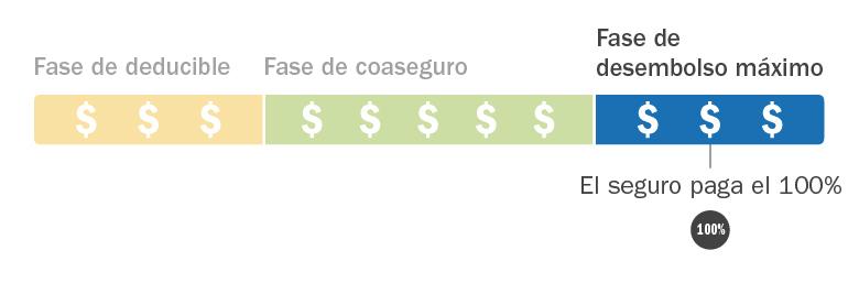 C4HC_Insurance-Costs-Explained_Spanish_Phase3