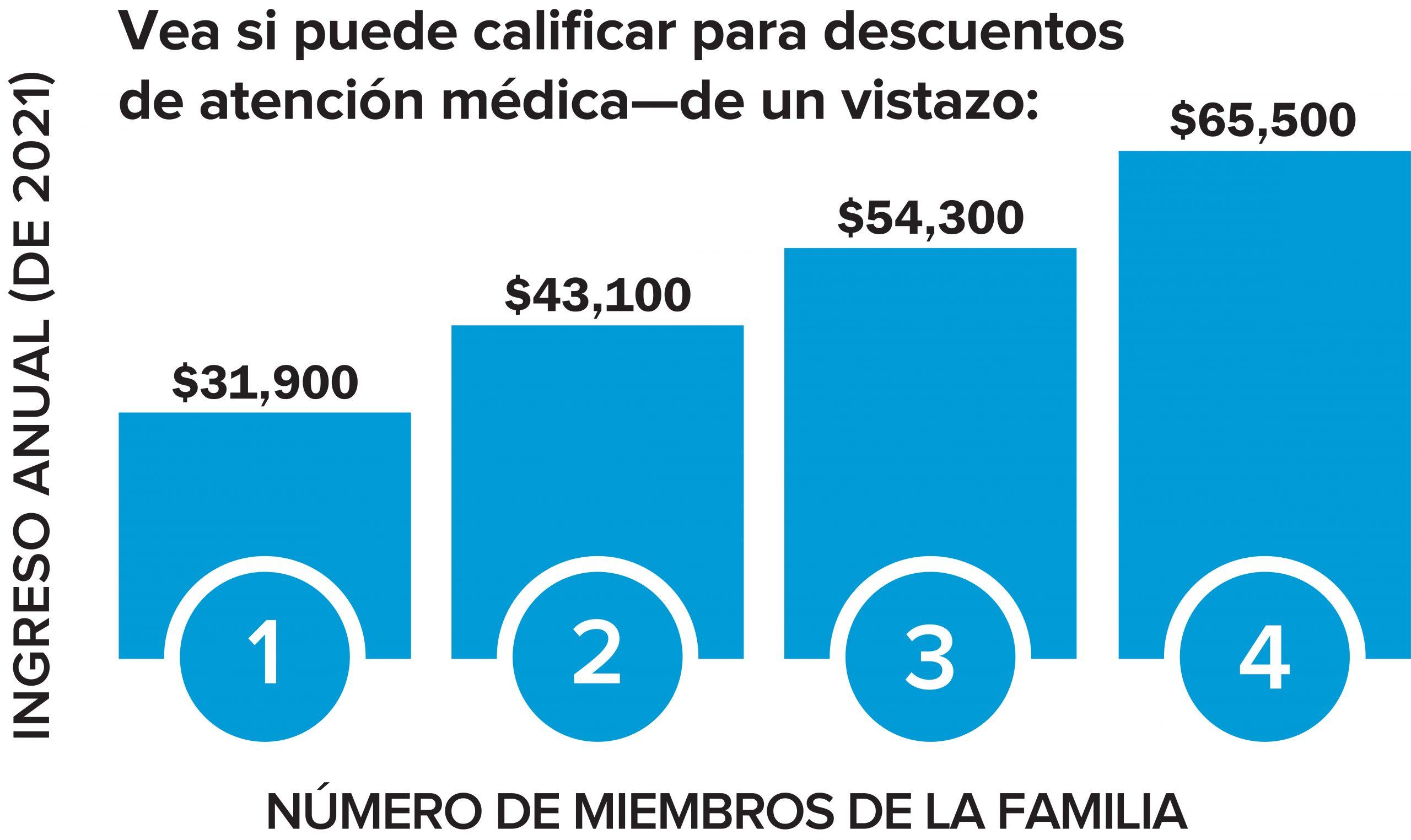 C4HC_CSR_chart_Spanish